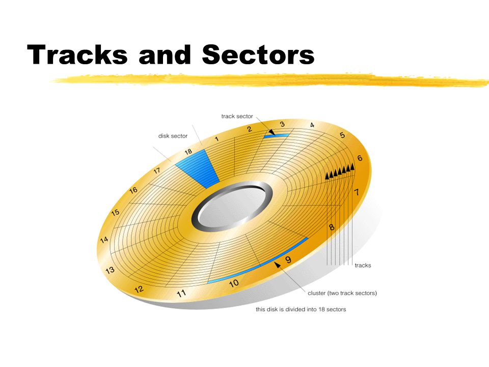 Tracks and Sectors