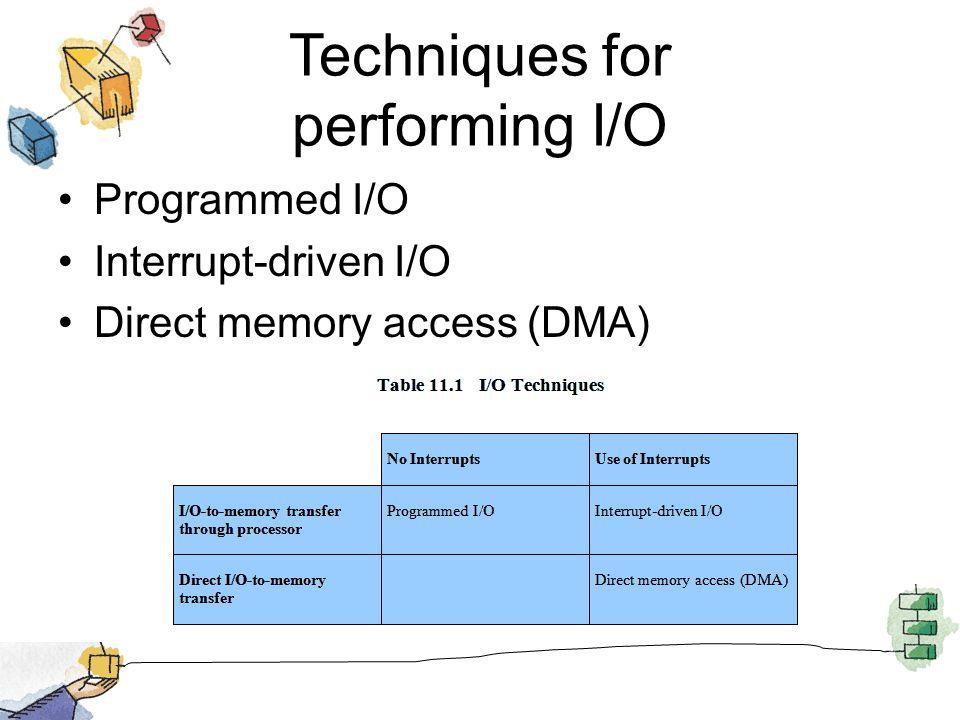 Techniques for performing I/O Programmed I/O Interrupt-driven I/O Direct memory access (DMA)