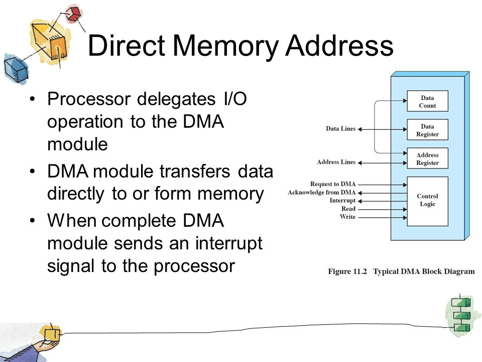 Direct Memory Address Processor delegates I/O operation to the DMA module DMA module transfers data directly to or form memory When complete DMA modul