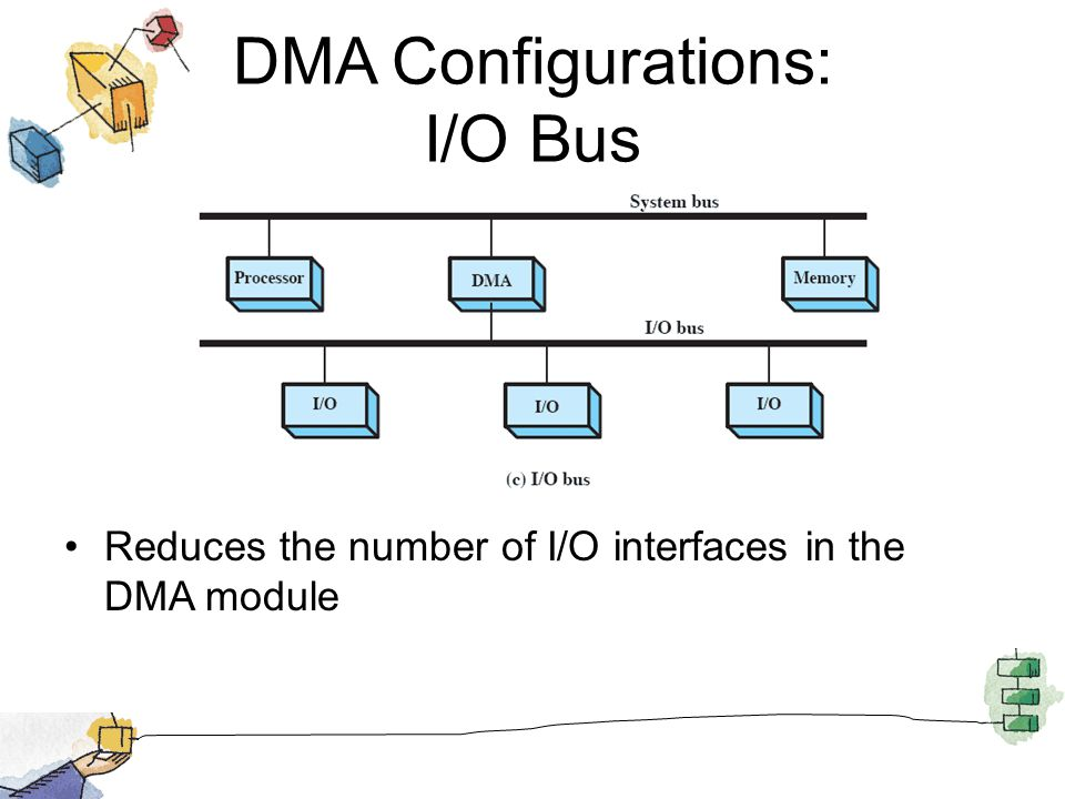 DMA Configurations: I/O Bus Reduces the number of I/O interfaces in the DMA module