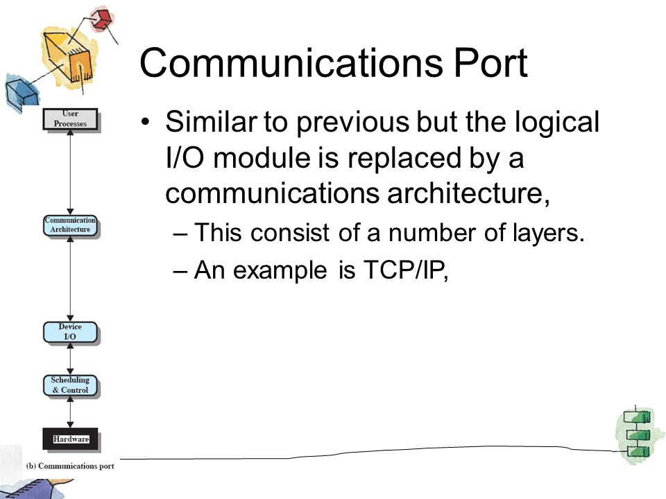 Communications Port Similar to previous but the logical I/O module is replaced by a communications architecture, –This consist of a number of layers.