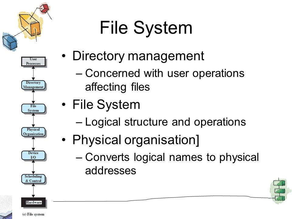File System Directory management –Concerned with user operations affecting files File System –Logical structure and operations Physical organisation]