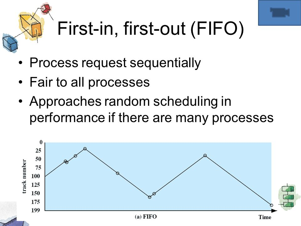 First-in, first-out (FIFO) Process request sequentially Fair to all processes Approaches random scheduling in performance if there are many processes