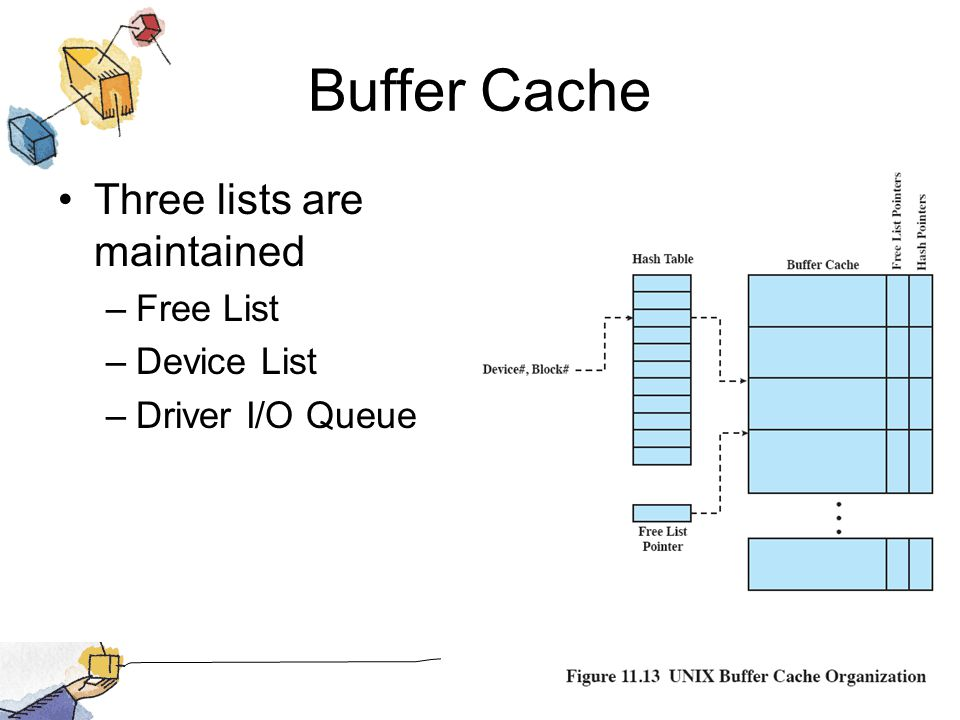 Buffer Cache Three lists are maintained –Free List –Device List –Driver I/O Queue