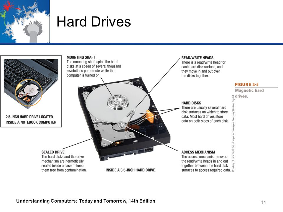 Hard Drives Understanding Computers: Today and Tomorrow, 14th Edition 11