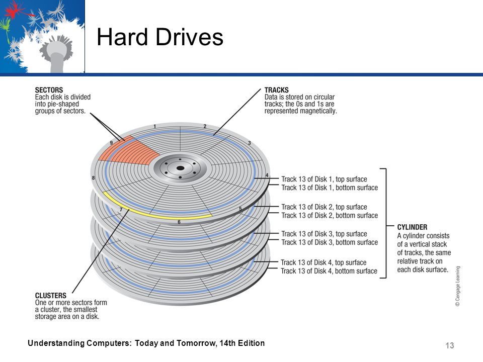 Hard Drives Understanding Computers: Today and Tomorrow, 14th Edition 13