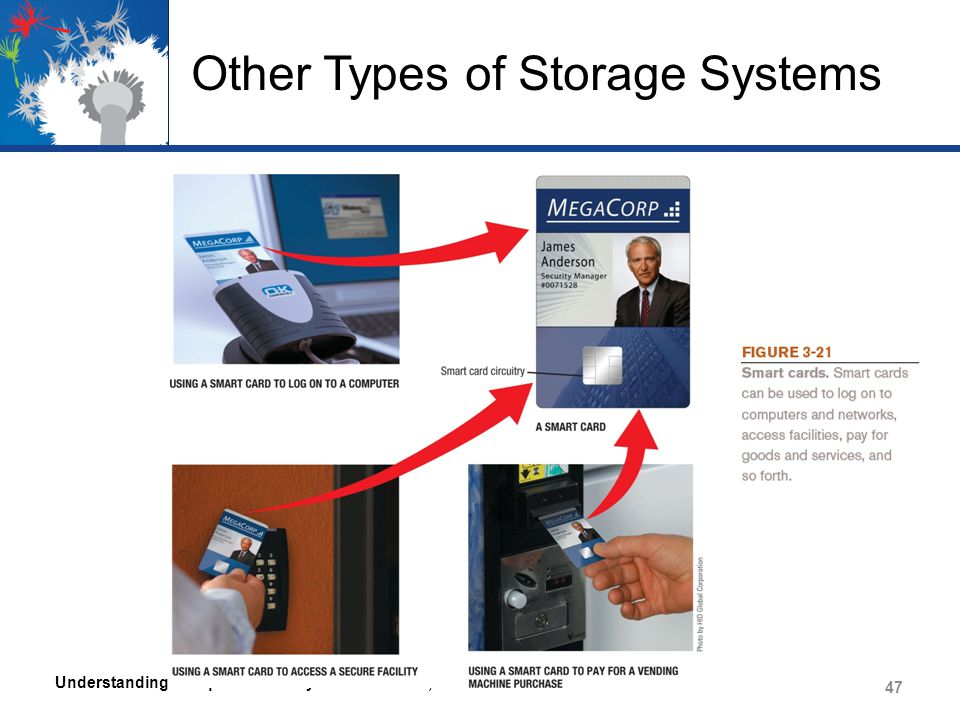 Other Types of Storage Systems Understanding Computers: Today and Tomorrow, 14th Edition 47