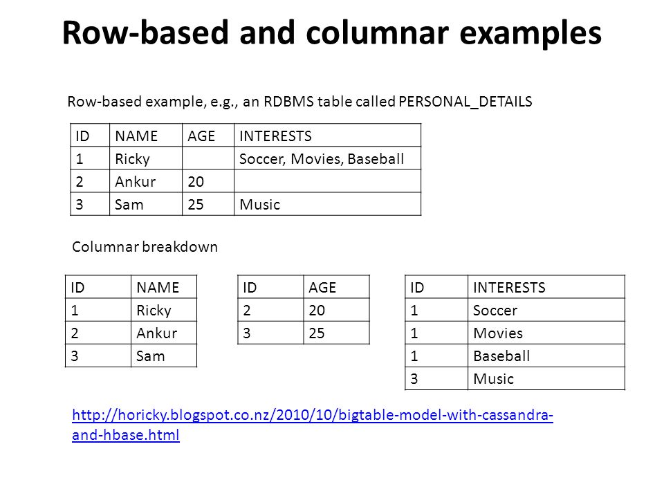 Row-based and columnar examples IDNAMEAGEINTERESTS 1RickySoccer, Movies, Baseball 2Ankur20 3Sam25Music Row-based example, e.g., an RDBMS table called PERSONAL_DETAILS Columnar breakdown IDNAME 1Ricky 2Ankur 3Sam IDAGE 220 325 IDINTERESTS 1Soccer 1Movies 1Baseball 3Music http://horicky.blogspot.co.nz/2010/10/bigtable-model-with-cassandra- and-hbase.html