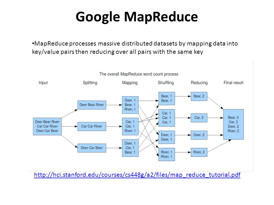Google MapReduce MapReduce processes massive distributed datasets by mapping data into key/value pairs then reducing over all pairs with the same key http://hci.stanford.edu/courses/cs448g/a2/files/map_reduce_tutorial.pdf