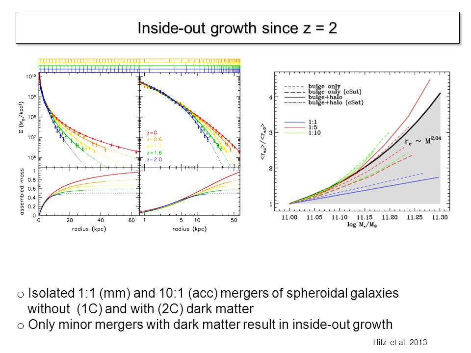 Inside-out growth since z = 2 Hilz et al. 2013 o Isolated 1:1 (mm) and 10:1 (acc) mergers of spheroidal galaxies without (1C) and with (2C) dark matte