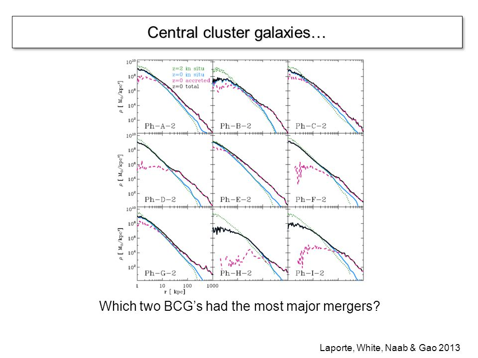 Central cluster galaxies… Laporte, White, Naab & Gao 2013 Which two BCGs had the most major mergers?