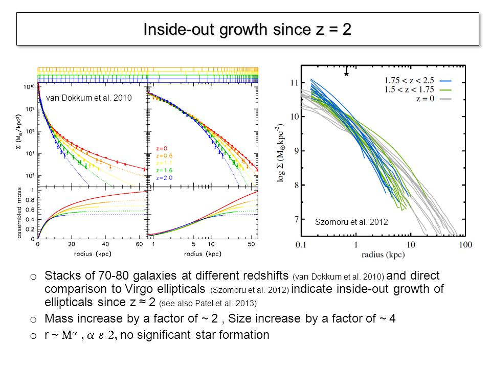 Inside-out growth since z = 2 van Dokkum et al. 2010 o Stacks of 70-80 galaxies at different redshifts (van Dokkum et al. 2010) and direct comparison