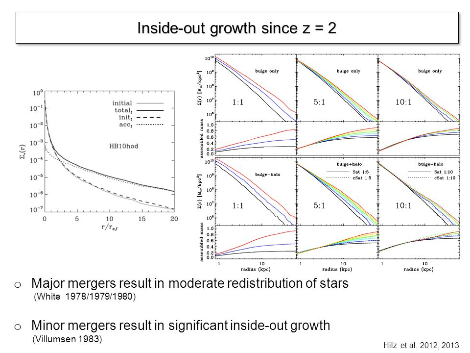 Global insights into galaxy assembly o Galaxy formation is detached from halo formation - in different ways at different halo masses o Massive galaxies form earlier than their halos, low mass galaxies form later than their halos (see also Conroy et al., Behroozi et al.