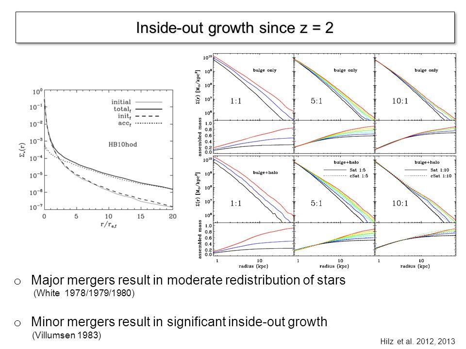 Accretion origin of population gradients Higher fraction of in-situ vs.