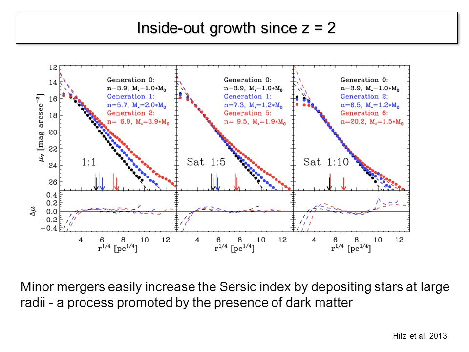 Inside-out growth since z = 2 Hilz et al. 2013 Minor mergers easily increase the Sersic index by depositing stars at large radii - a process promoted