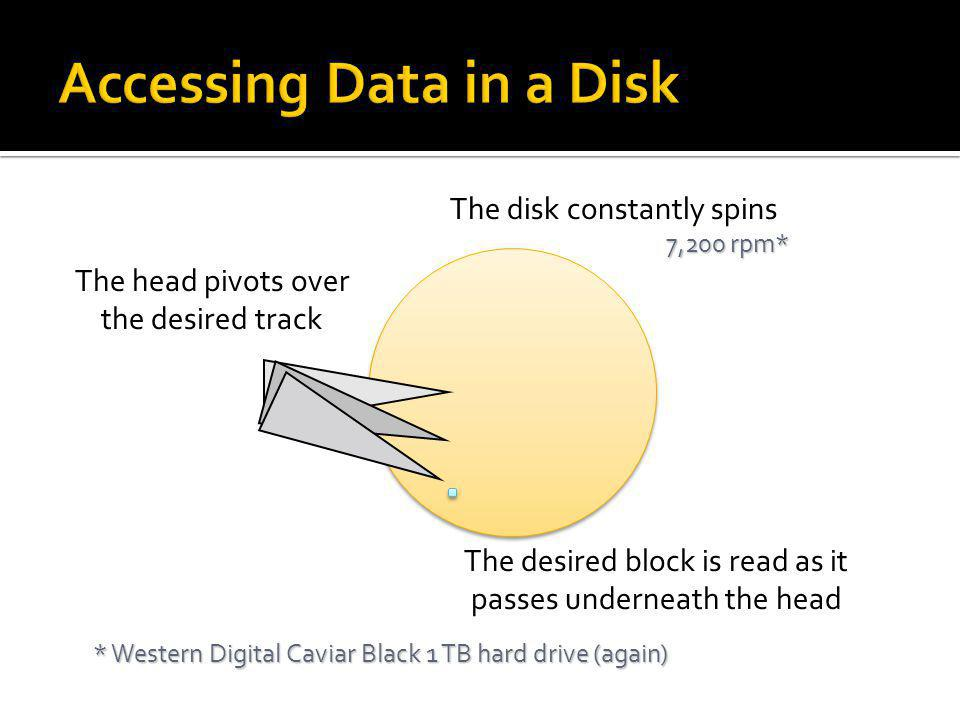 The disk constantly spins 7,200 rpm* * Western Digital Caviar Black 1 TB hard drive (again) The head pivots over the desired track The desired block i