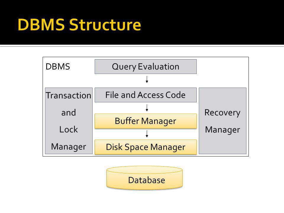 Database Disk Space Manager Buffer Manager Query Evaluation Transaction and Lock Manager DBMS File and Access Code Recovery Manager