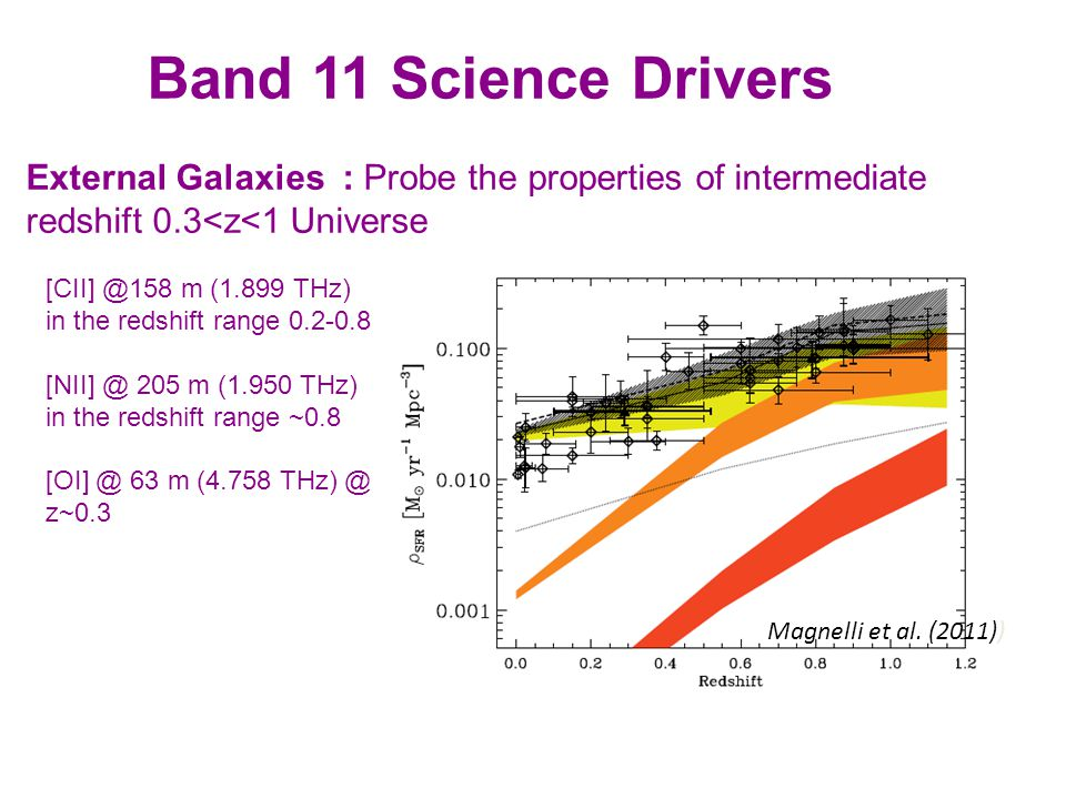 Band 11 Science Drivers External Galaxies : Probe the properties of intermediate redshift 0.3<z<1 Universe Magnelli et al.