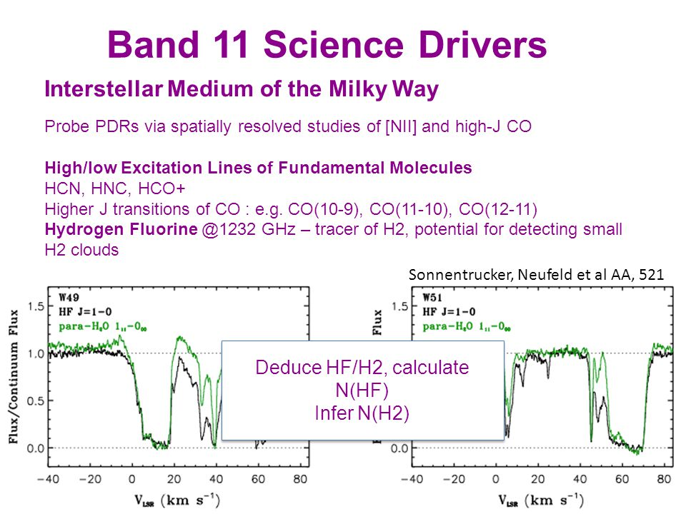 Band 11 Science Drivers Interstellar Medium of the Milky Way Probe PDRs via spatially resolved studies of [NII] and high-J CO High/low Excitation Lines of Fundamental Molecules HCN, HNC, HCO+ Higher J transitions of CO : e.g.