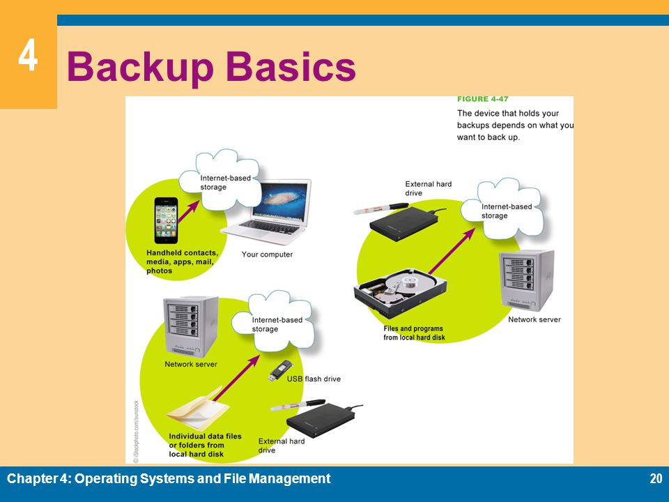 4 Backup Basics Chapter 4: Operating Systems and File Management20