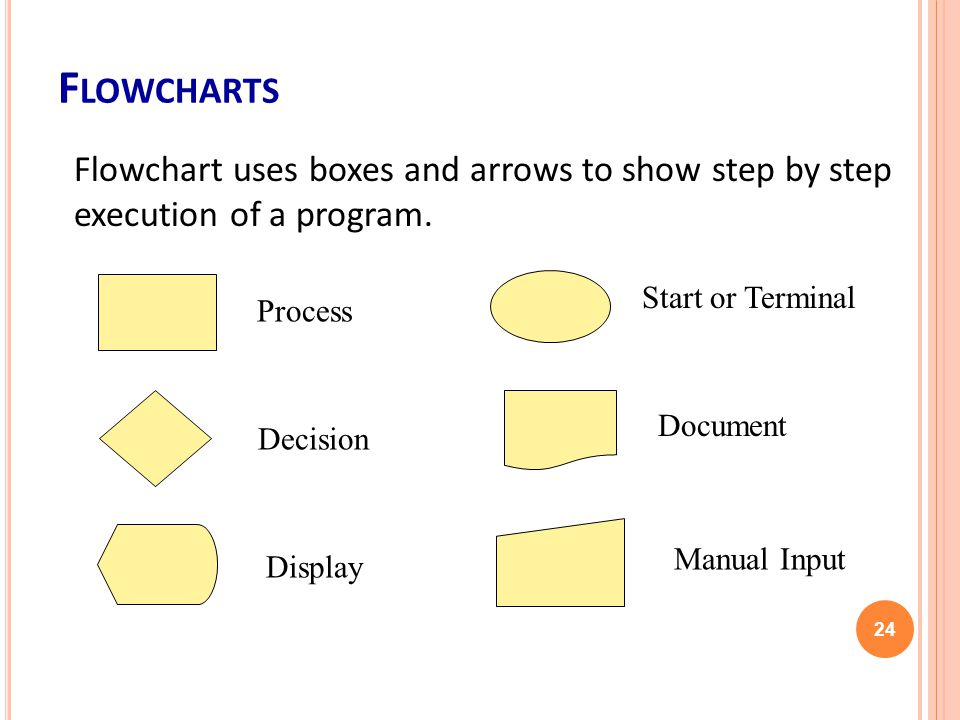 F LOWCHARTS 24 Process Start or Terminal Decision Document Display Manual Input Flowchart uses boxes and arrows to show step by step execution of a program.
