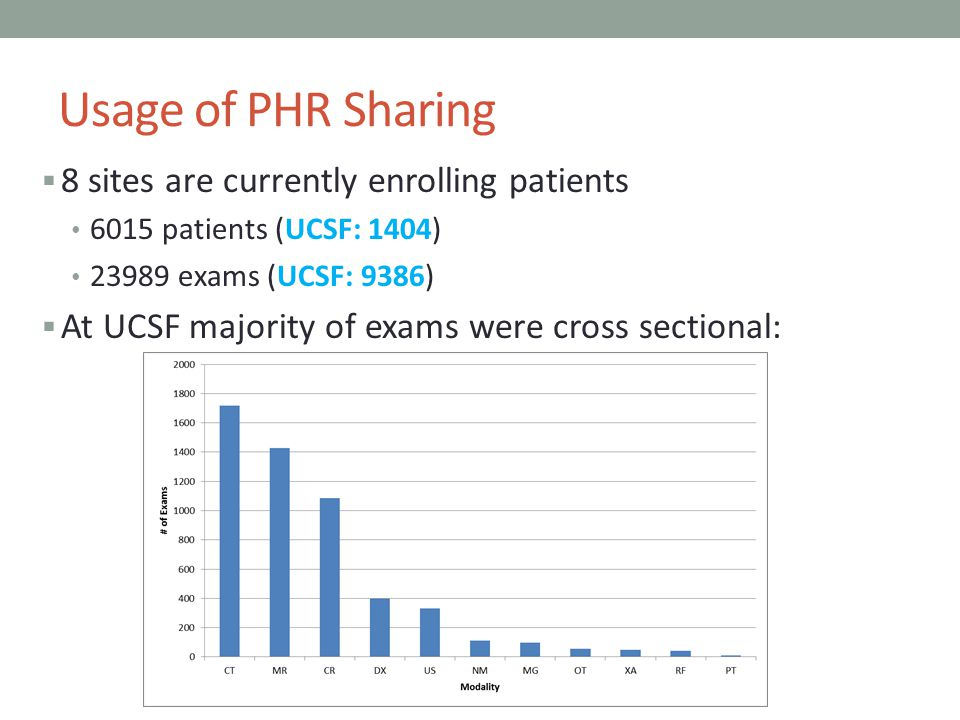 Usage of PHR Sharing 8 sites are currently enrolling patients 6015 patients (UCSF: 1404) 23989 exams (UCSF: 9386) At UCSF majority of exams were cross
