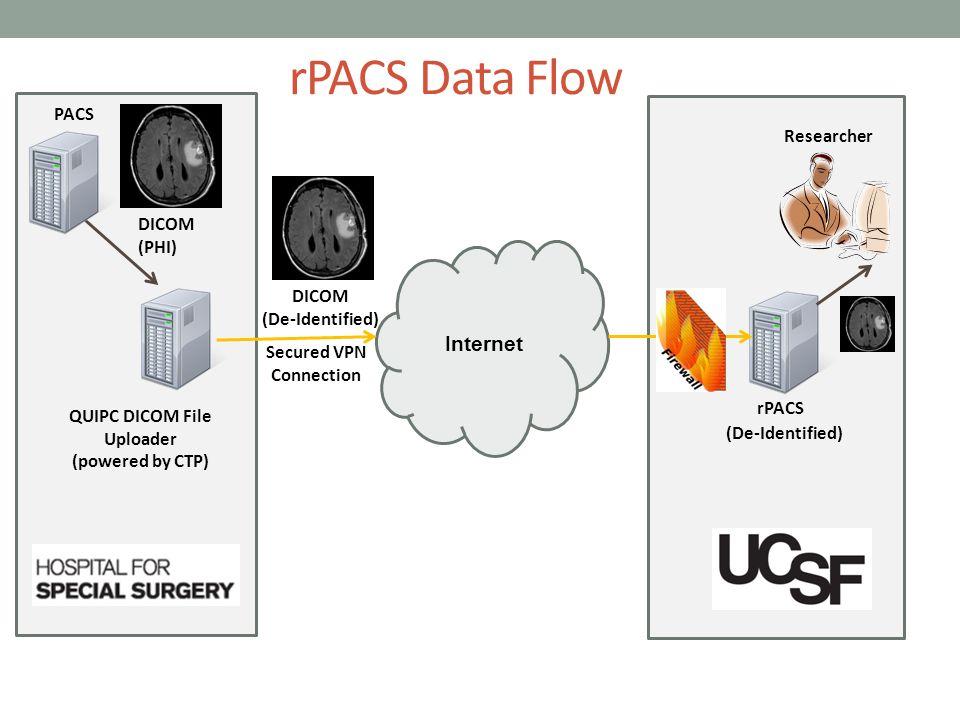 rPACS Data Flow Internet QUIPC DICOM File Uploader (powered by CTP) PACS DICOM (PHI) DICOM (De-Identified) rPACS Researcher Secured VPN Connection (De