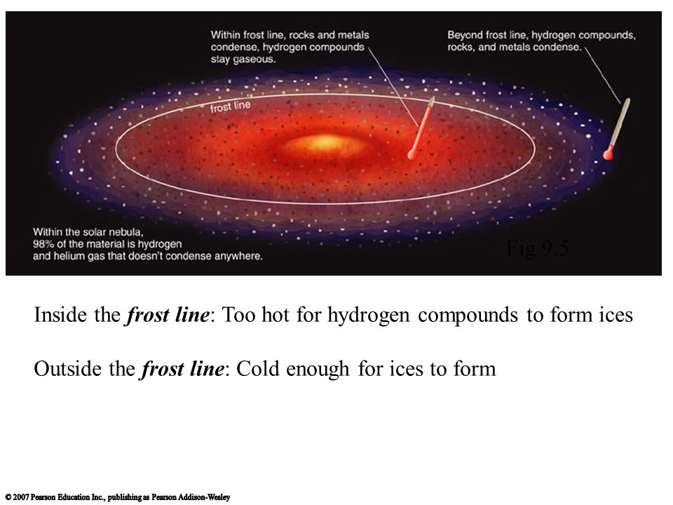 Inside the frost line: Too hot for hydrogen compounds to form ices Outside the frost line: Cold enough for ices to form Fig 9.5