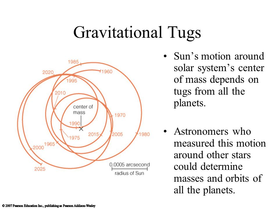 Gravitational Tugs Suns motion around solar systems center of mass depends on tugs from all the planets. Astronomers who measured this motion around o