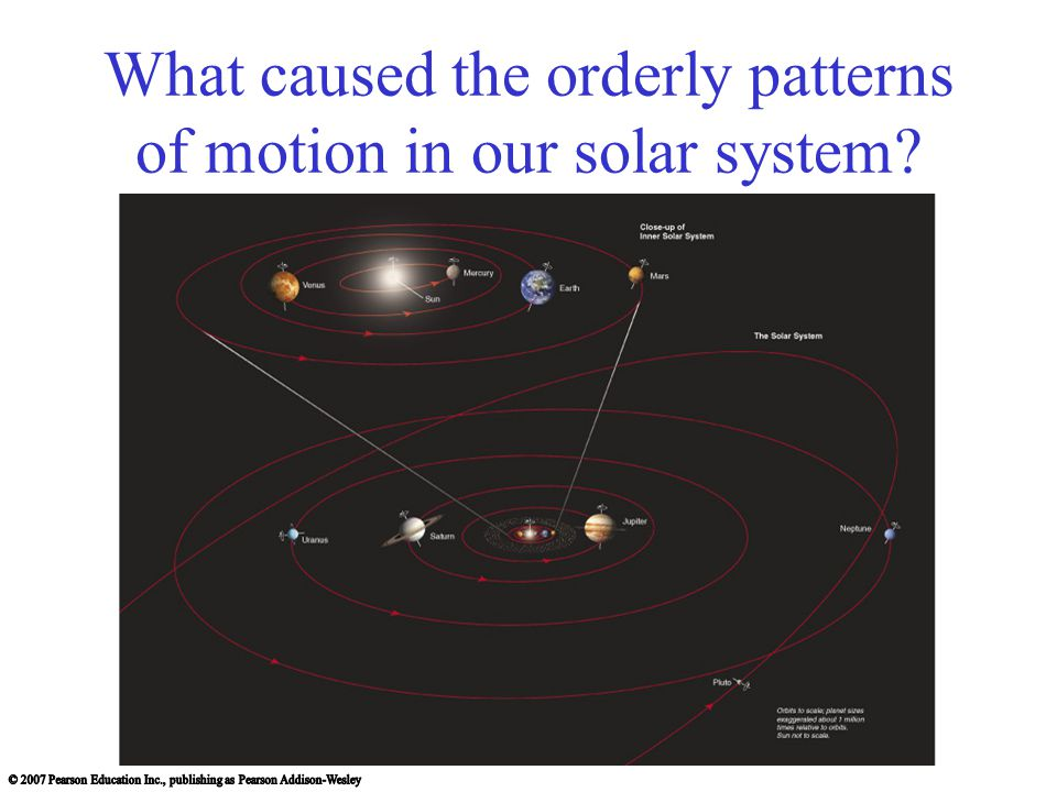 Conservation of Angular Momentum The rotation speed of the cloud from which our solar system formed must have increased as the cloud contracted.