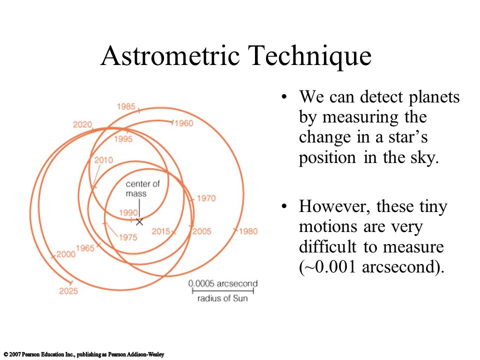 Astrometric Technique We can detect planets by measuring the change in a stars position in the sky. However, these tiny motions are very difficult to
