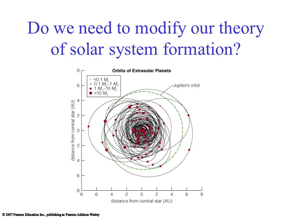 Do we need to modify our theory of solar system formation?