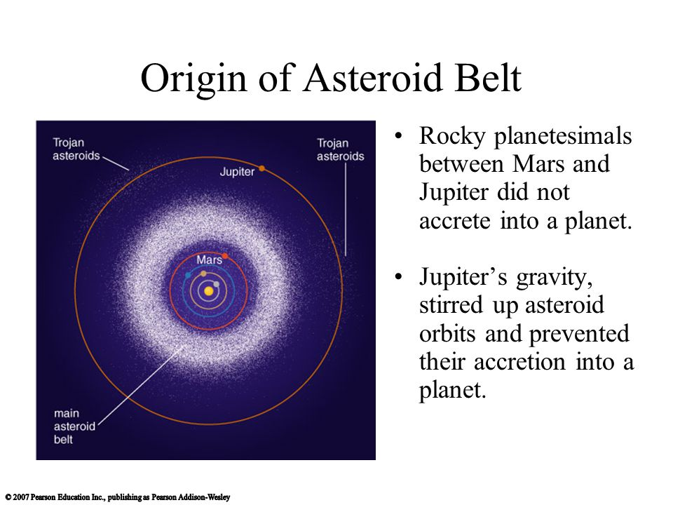 Origin of Asteroid Belt Rocky planetesimals between Mars and Jupiter did not accrete into a planet. Jupiters gravity, stirred up asteroid orbits and p