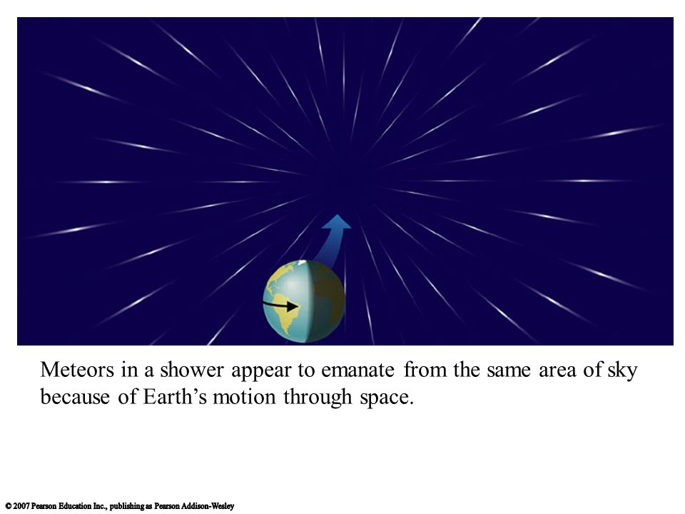 Meteors in a shower appear to emanate from the same area of sky because of Earths motion through space.