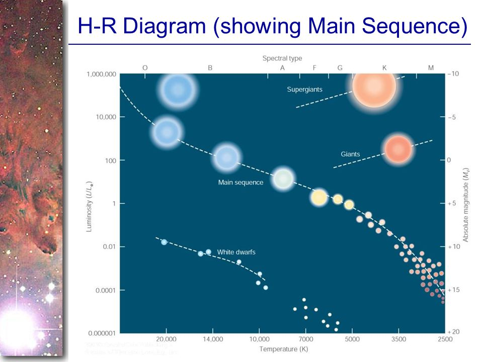 H-R Diagram (showing Main Sequence)