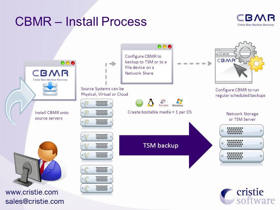 CBMR – Install Process TSM backup Install CBMR onto source servers Source Systems can be Physical, Virtual or Cloud Configure CBMR to backup to TSM or to a File device on a Network Share Configure CBMR to run regular scheduled backups Network Storage or TSM Server Create bootable media = 1 per OS