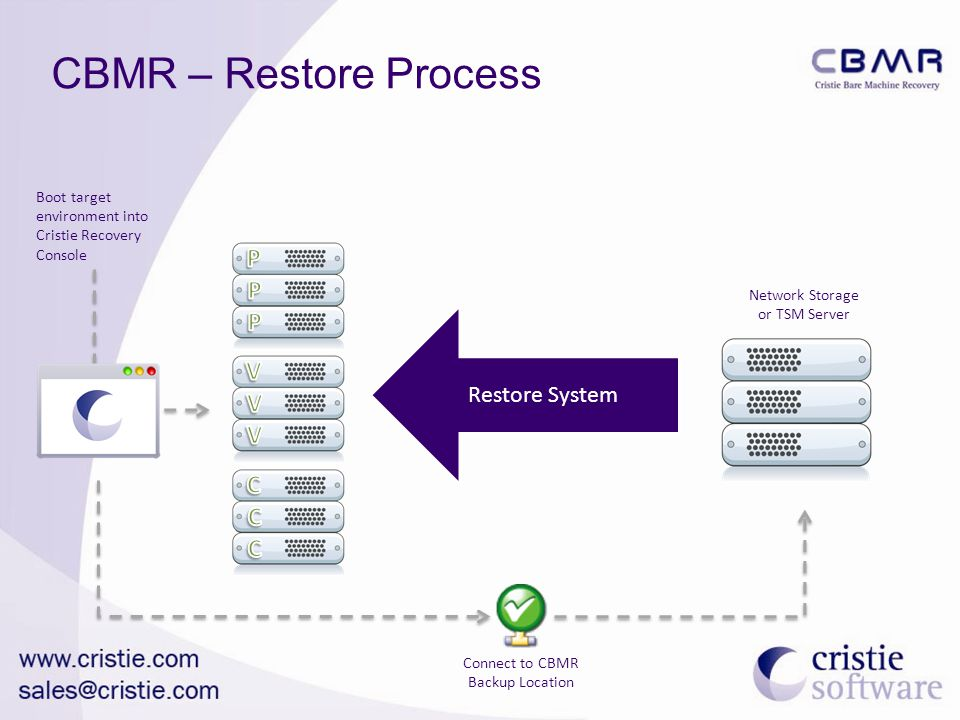 CBMR – Restore Process Restore System Boot target environment into Cristie Recovery Console Connect to CBMR Backup Location Network Storage or TSM Server