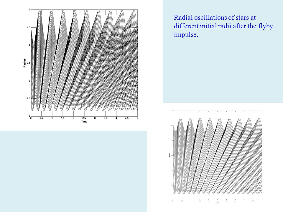 Radial oscillations of stars at different initial radii after the flyby impulse.