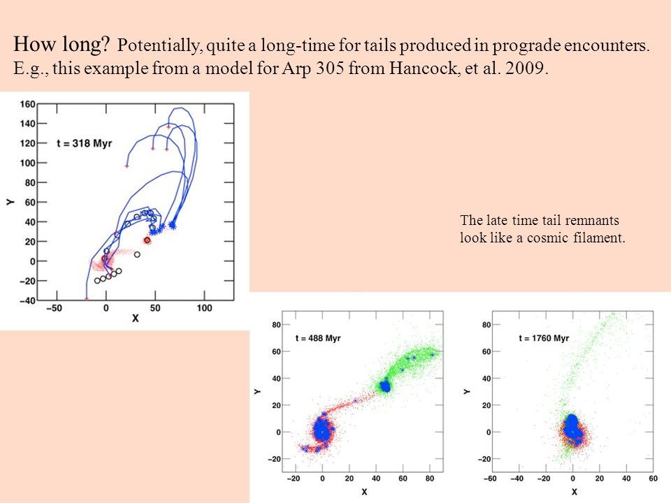 How long. Potentially, quite a long-time for tails produced in prograde encounters.