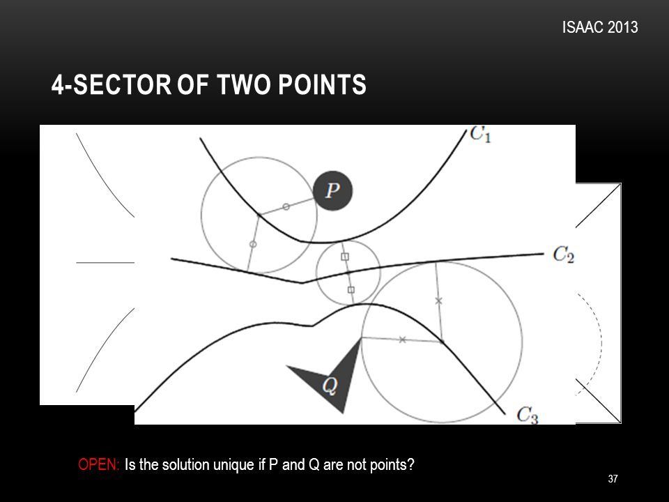 4-SECTOR OF TWO POINTS 37 ISAAC 2013 3-sector: OPEN: Is the solution unique if P and Q are not points?
