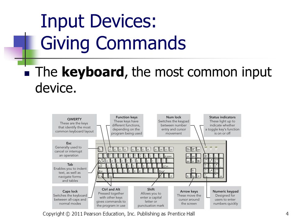 Input Devices: Giving Commands The keyboard, the most common input device.