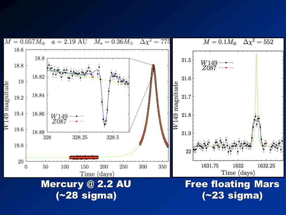 Mercury @ 2.2 AU (~28 sigma) Free floating Mars (~23 sigma)