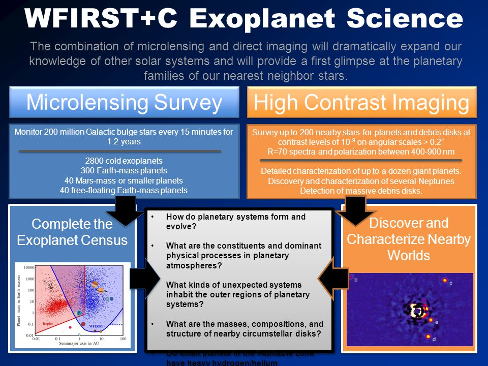 WFIRST+C Exoplanet Science Microlensing Survey High Contrast Imaging Monitor 200 million Galactic bulge stars every 15 minutes for 1.2 years 2800 cold exoplanets 300 Earth-mass planets 40 Mars-mass or smaller planets 40 free-floating Earth-mass planets Survey up to 200 nearby stars for planets and debris disks at contrast levels of 10 -9 on angular scales > 0.2 R=70 spectra and polarization between 400-900 nm Detailed characterization of up to a dozen giant planets.