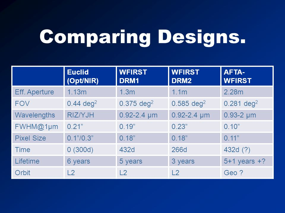 Comparing Designs. Euclid (Opt/NIR) WFIRST DRM1 WFIRST DRM2 AFTA- WFIRST Eff.