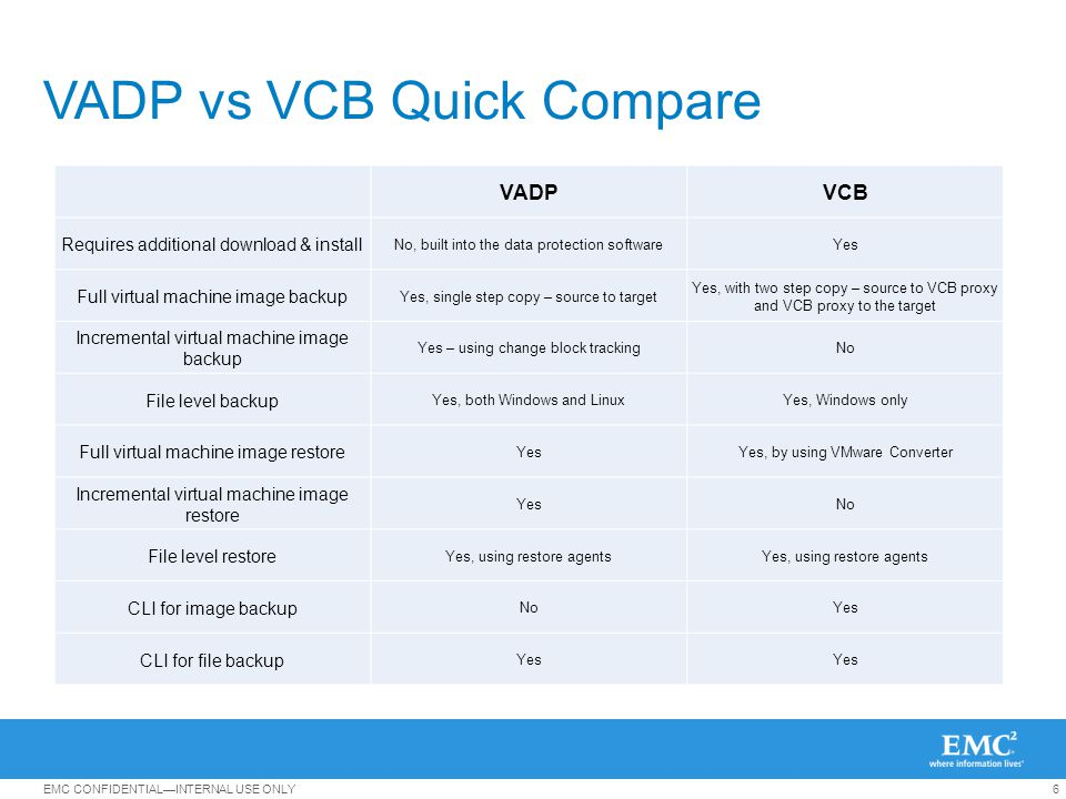 7EMC CONFIDENTIALINTERNAL USE ONLY CBT: VMware VADP Change Block Tracking VADP supports optional usage of CBT CBT is disabled by default and must be enabled per VM CBT requires that VM version is 7 or higher.