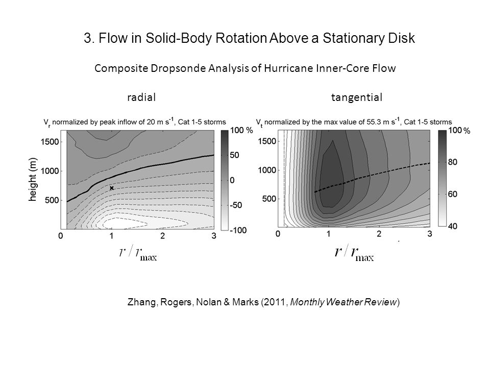 Zhang, Rogers, Nolan & Marks (2011, Monthly Weather Review) radialtangential 3. Flow in Solid-Body Rotation Above a Stationary Disk Composite Dropsond