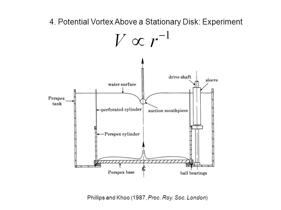 4. Potential Vortex Above a Stationary Disk: Experiment Phillips and Khoo (1987, Proc. Roy. Soc. London)