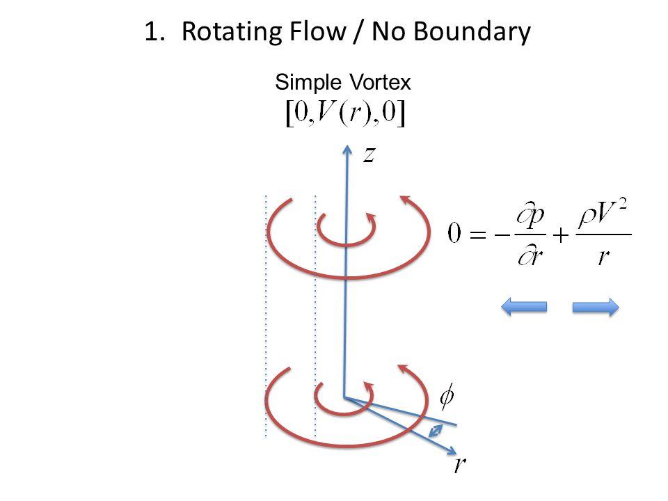Simple Vortex 1.Rotating Flow / No Boundary