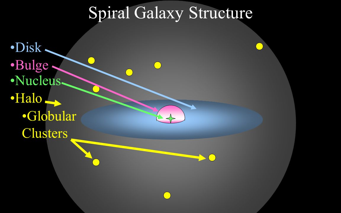What determines a galaxys classification.Its not size or mass Rotation.