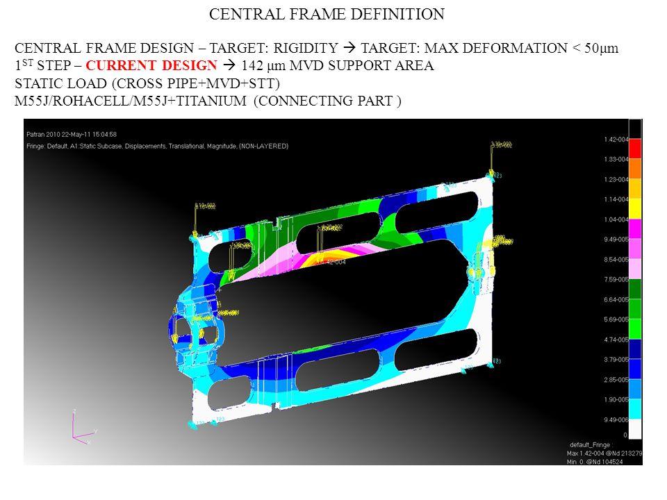 CENTRAL FRAME DESIGN – TARGET: RIGIDITY TARGET: MAX DEFORMATION < 50μm 1 ST STEP – CURRENT DESIGN 142 μm MVD SUPPORT AREA STATIC LOAD (CROSS PIPE+MVD+STT) M55J/ROHACELL/M55J+TITANIUM (CONNECTING PART ) CENTRAL FRAME DEFINITION